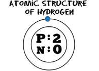 Atomic Structure Nitrogen Animation Animated Clipart Size 272 Kb From Chemistry