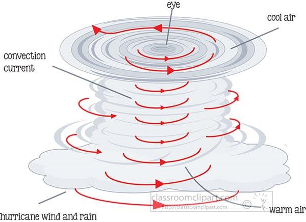hurricane-formation-illustration-labeled-clipart-81422.jpg