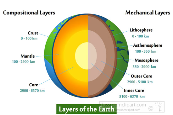 compositional-and-mechanical-layers-of-the-earth-illustrated-clipart.jpg
