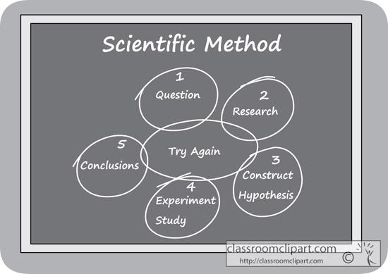 scientific_method_on_chalkboard_gray.jpg