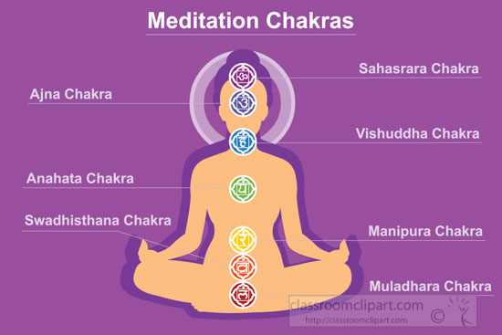 chakra-meditation-system-of-human-body-chart-with-seven-chakra-centers-vector-clipart.jpg