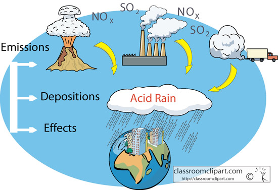 Science Clipart- Acid Rain Diagram