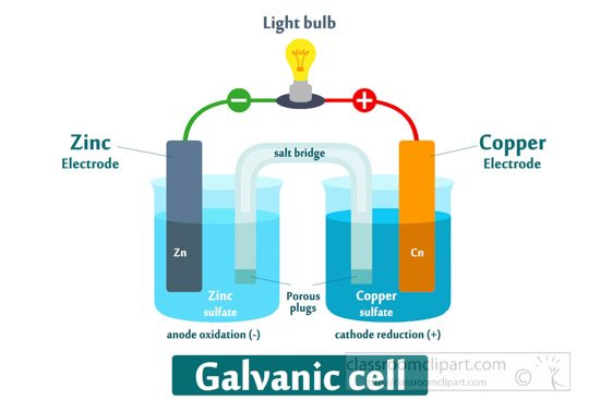 how-the-galvanic-cell-works-illustrated-clipart.jpg