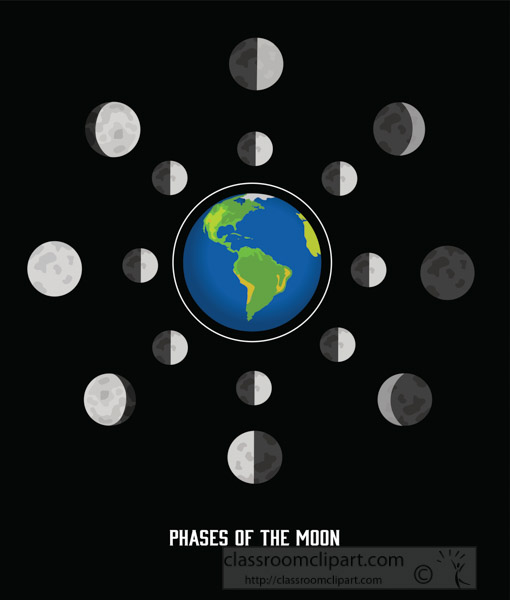 illustration-of-phases-of-the-moon-with-earth-clipart.jpg
