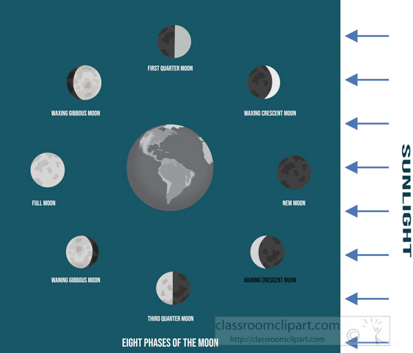 labeled-illustration-moon-phases-around-the-earth-clipart-image.jpg