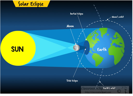 solar-eclipse-in-positions-clipart.jpg