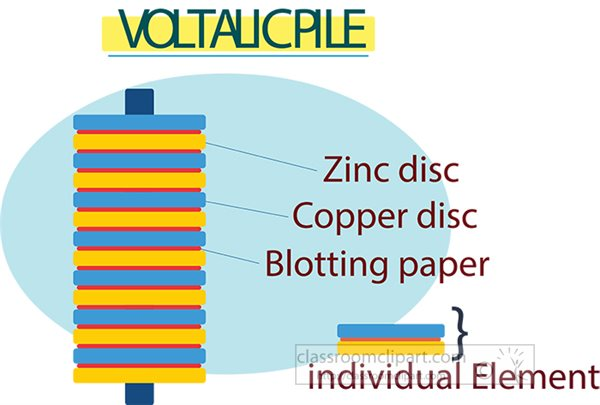 components-of-the-voltaic-pile-educational-clip-art-graphic.jpg