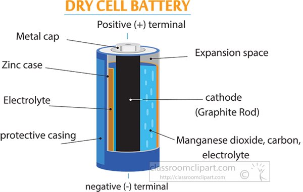 structure-of-dry-cell-battery.jpg