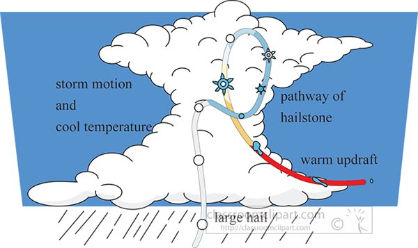 formation-of-hail.jpg
