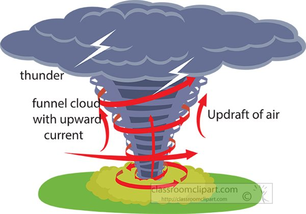 how-a-tornado-forms-clipart-710.jpg