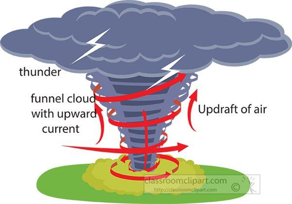 how-a-tornado-forms-clipart-710.jpg