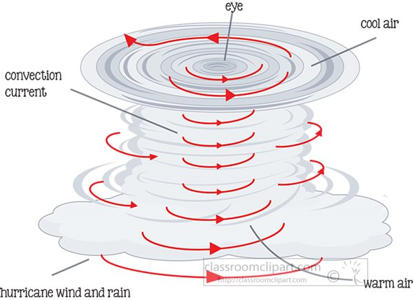 hurricane-formation-illustration-labeled-clipart-81422.jpg