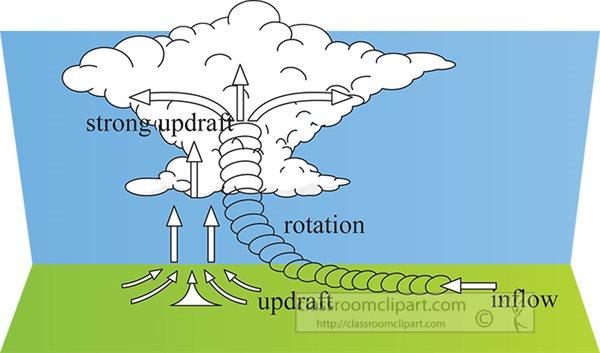 tornado-formation-clipart.jpg